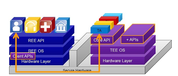 TEE系统架构图