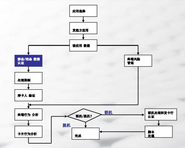 EMVCo终端交易流程