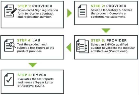 EMVCo认证流程
